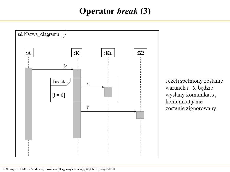 E. Stemposz. UML i Analiza dynamiczna, Diagramy interakcji, Wykład 9, Slajd 50/68 Operator break (3) :K k break [i = 0] :K2:K1 x y sd Nazwa_diagramu J