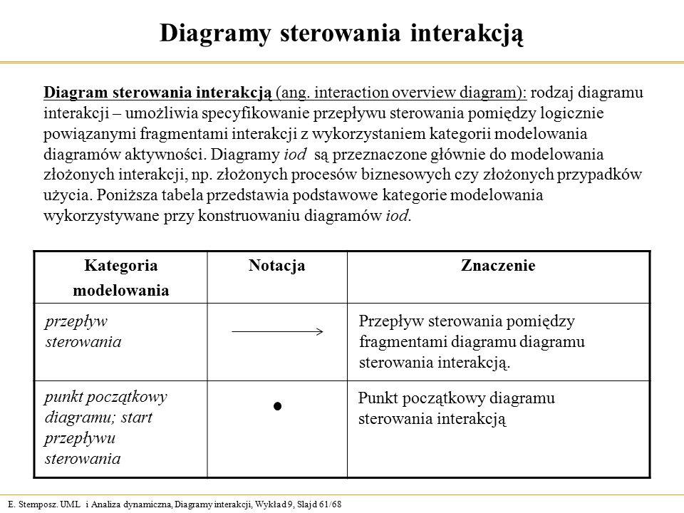 E. Stemposz. UML i Analiza dynamiczna, Diagramy interakcji, Wykład 9, Slajd 61/68 Diagramy sterowania interakcją Diagram sterowania interakcją (ang. i
