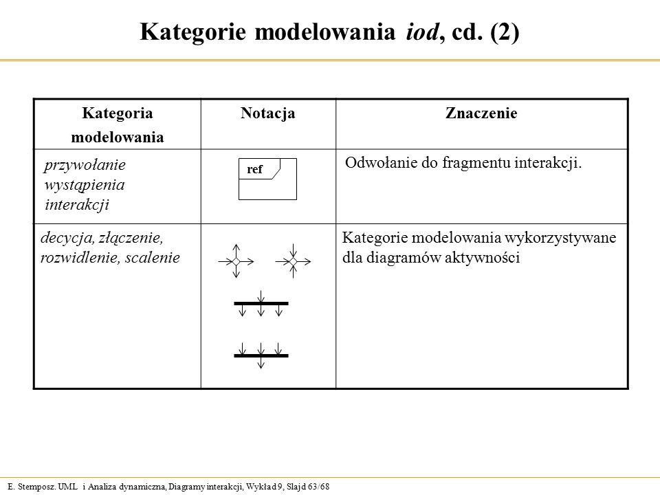 E. Stemposz. UML i Analiza dynamiczna, Diagramy interakcji, Wykład 9, Slajd 63/68 Kategorie modelowania iod, cd. (2) Kategoria modelowania NotacjaZnac