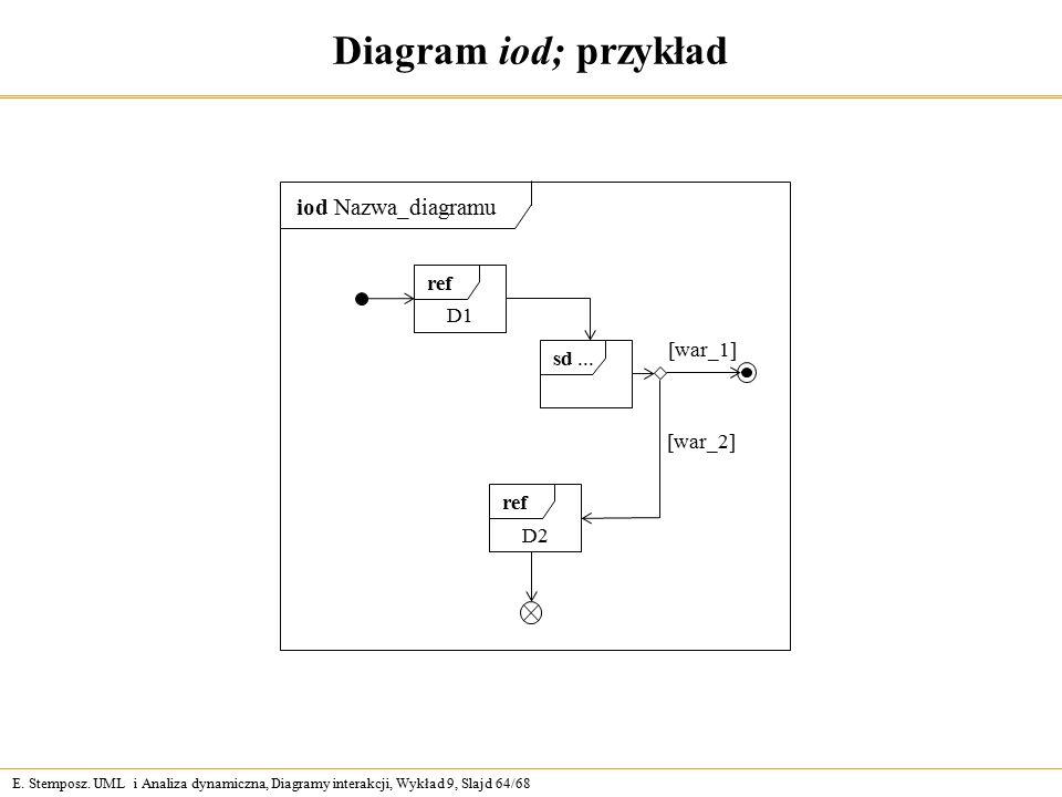E. Stemposz. UML i Analiza dynamiczna, Diagramy interakcji, Wykład 9, Slajd 64/68 Diagram iod; przykład iod Nazwa_diagramu ref sd... D1 ref D2 [war_1]