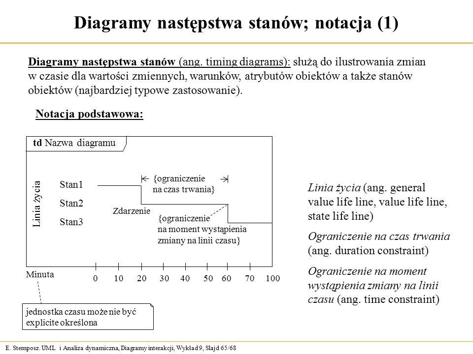 E. Stemposz. UML i Analiza dynamiczna, Diagramy interakcji, Wykład 9, Slajd 65/68 Diagramy następstwa stanów; notacja (1) Diagramy następstwa stanów (