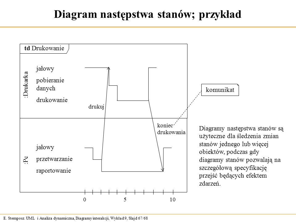 E. Stemposz. UML i Analiza dynamiczna, Diagramy interakcji, Wykład 9, Slajd 67/68 Diagram następstwa stanów; przykład td Drukowanie :Pc jałowy przetwa