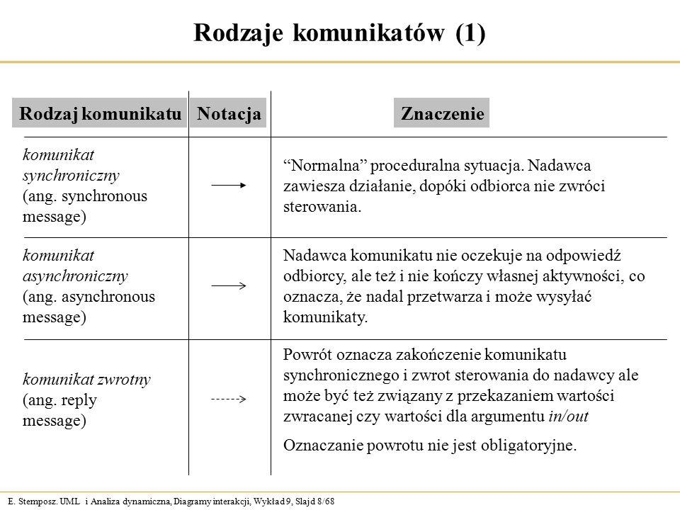 E. Stemposz. UML i Analiza dynamiczna, Diagramy interakcji, Wykład 9, Slajd 8/68 Rodzaje komunikatów (1) Rodzaj komunikatuNotacja Znaczenie komunikat