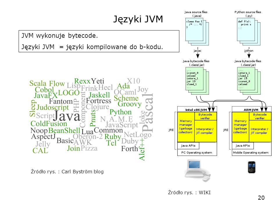20 Języki JVM JVM wykonuje bytecode. Języki JVM = języki kompilowane do b-kodu. Żródło rys. : Carl Byström blog Żródło rys. : WIKI