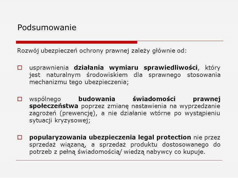 Podsumowanie Rozwój ubezpieczeń ochrony prawnej zależy głównie od:  usprawnienia działania wymiaru sprawiedliwości, który jest naturalnym środowiskiem dla sprawnego stosowania mechanizmu tego ubezpieczenia;  wspólnego budowania świadomości prawnej społeczeństwa poprzez zmianę nastawienia na wyprzedzanie zagrożeń (prewencję), a nie działanie wtórne po wystąpieniu sytuacji kryzysowej;  popularyzowania ubezpieczenia legal protection nie przez sprzedaż wiązaną, a sprzedaż produktu dostosowanego do potrzeb z pełną świadomością/ wiedzą nabywcy co kupuje.