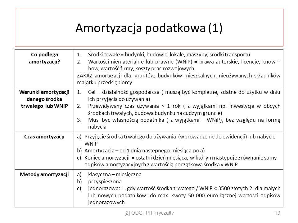 Amortyzacja podatkowa (1) Co podlega amortyzacji.