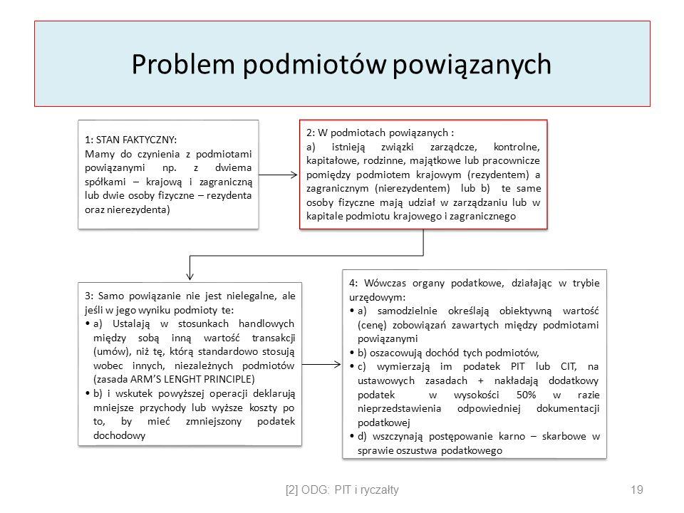 Problem podmiotów powiązanych 1: STAN FAKTYCZNY: Mamy do czynienia z podmiotami powiązanymi np.