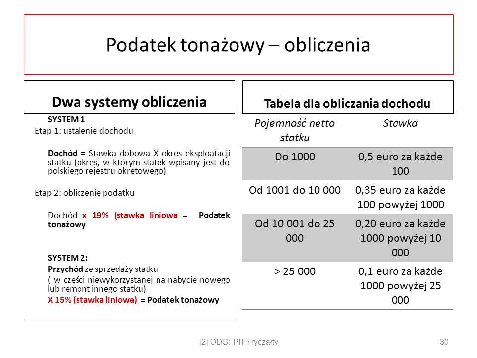 Podatek tonażowy – obliczenia Dwa systemy obliczenia SYSTEM 1 Etap 1: ustalenie dochodu Dochód = Stawka dobowa X okres eksploatacji statku (okres, w którym statek wpisany jest do polskiego rejestru okrętowego) Etap 2: obliczenie podatku Dochód x 19% (stawka liniowa = Podatek tonażowy SYSTEM 2: Przychód ze sprzedaży statku ( w części niewykorzystanej na nabycie nowego lub remont innego statku) X 15% (stawka liniowa) = Podatek tonażowy Tabela dla obliczania dochodu Pojemność netto statku Stawka Do 10000,5 euro za każde 100 Od 1001 do 10 0000,35 euro za każde 100 powyżej 1000 Od 10 001 do 25 000 0,20 euro za każde 1000 powyżej 10 000 > 25 0000,1 euro za każde 1000 powyżej 25 000 [2] ODG: PIT i ryczałty30