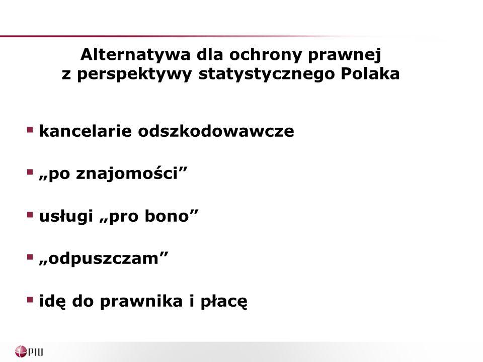 """Alternatywa dla ochrony prawnej z perspektywy statystycznego Polaka  kancelarie odszkodowawcze  """"po znajomości  usługi """"pro bono  """"odpuszczam  idę do prawnika i płacę"""