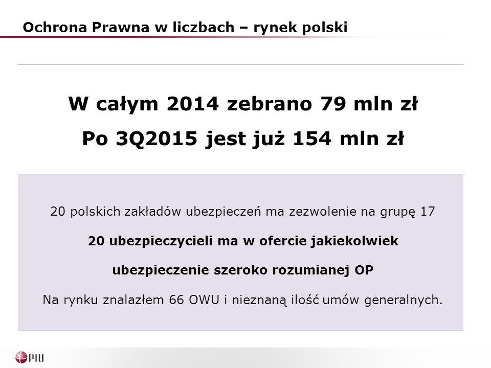 Ochrona Prawna w liczbach – rynek polski W całym 2014 zebrano 79 mln zł Po 3Q2015 jest już 154 mln zł 20 polskich zakładów ubezpieczeń ma zezwolenie na grupę 17 20 ubezpieczycieli ma w ofercie jakiekolwiek ubezpieczenie szeroko rozumianej OP Na rynku znalazłem 66 OWU i nieznaną ilość umów generalnych.