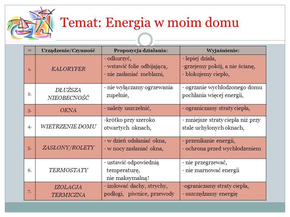 Temat: Energia w moim domu Nr Urządzenie/CzynnośćPropozycja działania:Wyjaśnienie: 1. KALORYFER - odkurzyć, - wstawić folie odbijającą, - nie zasłania