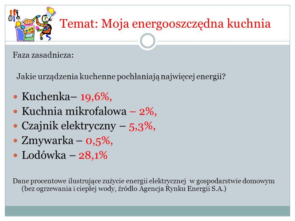 Temat: Moja energooszczędna kuchnia Faza zasadnicza: Jakie urządzenia kuchenne pochłaniają najwięcej energii? Kuchenka– 19,6%, Kuchnia mikrofalowa – 2