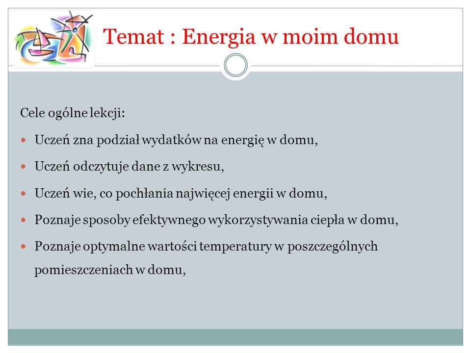 Temat : Energia w moim domu Cele ogólne lekcji: Uczeń zna podział wydatków na energię w domu, Uczeń odczytuje dane z wykresu, Uczeń wie, co pochłania