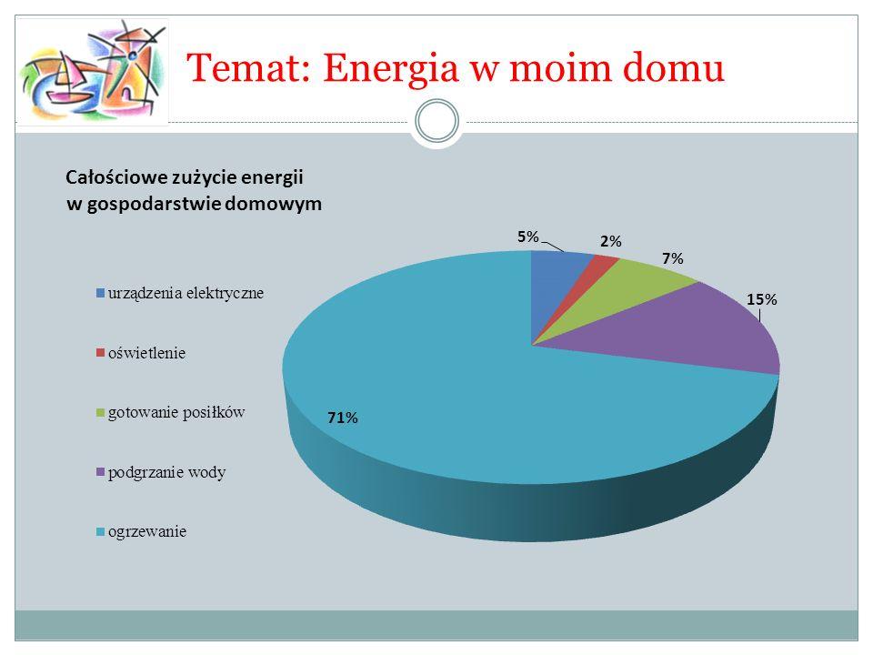 Faza zasadnicza: Ogrzewanie pochłania ¾ energii wykorzystywanej w domu, ponieważ nie możemy z niego zrezygnować, zastanówmy się nad efektywnymi sposobami używania energii i korzystania z ciepła.