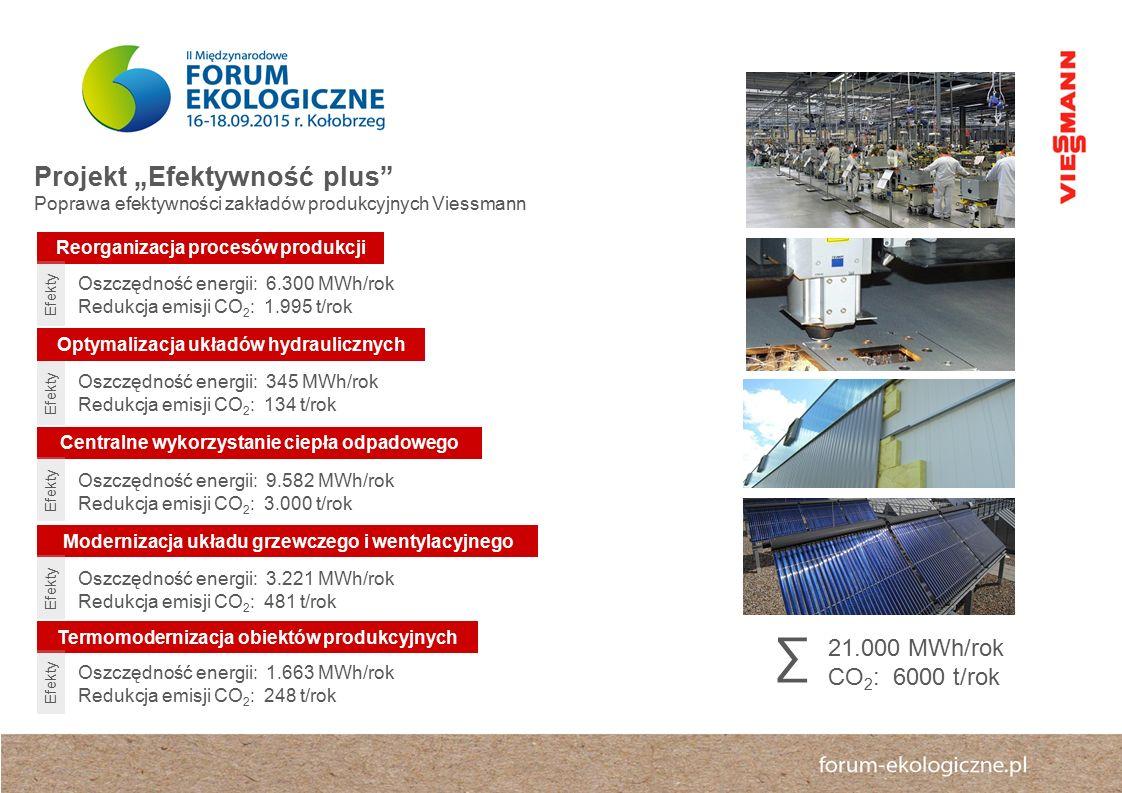 """Projekt """"Efektywność plus Poprawa efektywności zakładów produkcyjnych Viessmann Termomodernizacja obiektów produkcyjnych Modernizacja układu grzewczego i wentylacyjnego Centralne wykorzystanie ciepła odpadowego Optymalizacja układów hydraulicznych Reorganizacja procesów produkcji Oszczędność energii: 6.300 MWh/rok Redukcja emisji CO 2 : 1.995 t/rok Oszczędność energii: 345 MWh/rok Redukcja emisji CO 2 : 134 t/rok Oszczędność energii: 9.582 MWh/rok Redukcja emisji CO 2 : 3.000 t/rok Oszczędność energii: 3.221 MWh/rok Redukcja emisji CO 2 : 481 t/rok Oszczędność energii: 1.663 MWh/rok Redukcja emisji CO 2 : 248 t/rok Efekty 21.000 MWh/rok CO 2 : 6000 t/rok ∑ Efekty"""