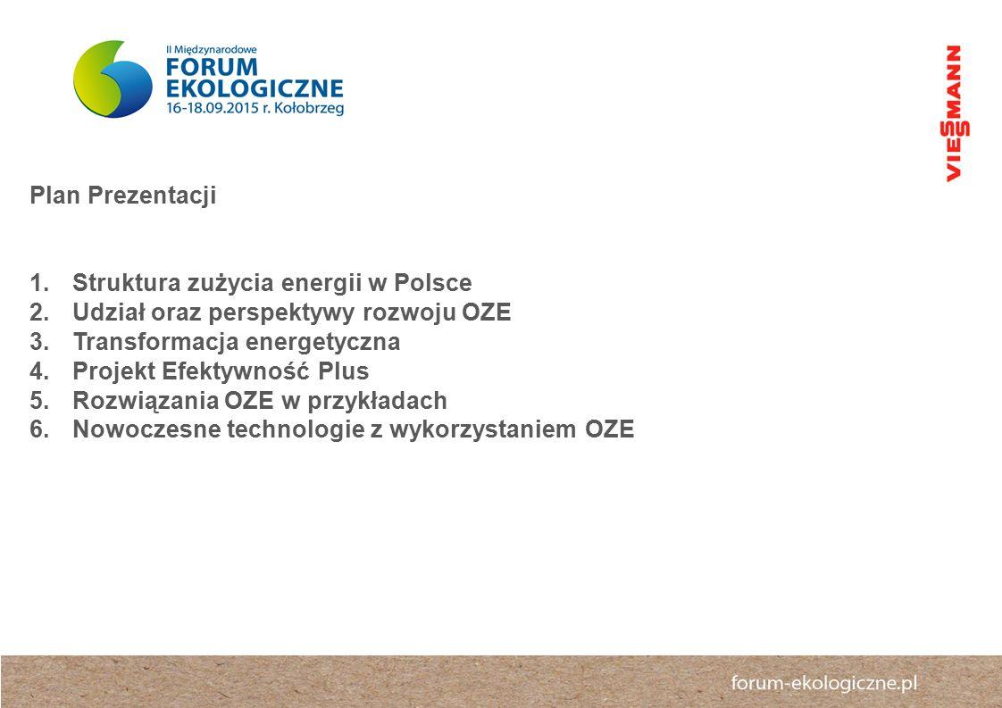 Plan Prezentacji 1.Struktura zużycia energii w Polsce 2.Udział oraz perspektywy rozwoju OZE 3.Transformacja energetyczna 4.Projekt Efektywność Plus 5.Rozwiązania OZE w przykładach 6.Nowoczesne technologie z wykorzystaniem OZE