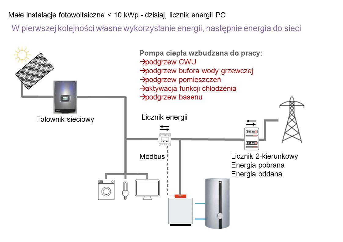 Małe instalacje fotowoltaiczne < 10 kWp - dzisiaj, licznik energii PC W pierwszej kolejności własne wykorzystanie energii, następnie energia do sieci Licznik 2-kierunkowy Energia pobrana Energia oddana Falownik sieciowy Modbus Pompa ciepła wzbudzana do pracy:  podgrzew CWU  podgrzew bufora wody grzewczej  podgrzew pomieszczeń  aktywacja funkcji chłodzenia  podgrzew basenu Licznik energii