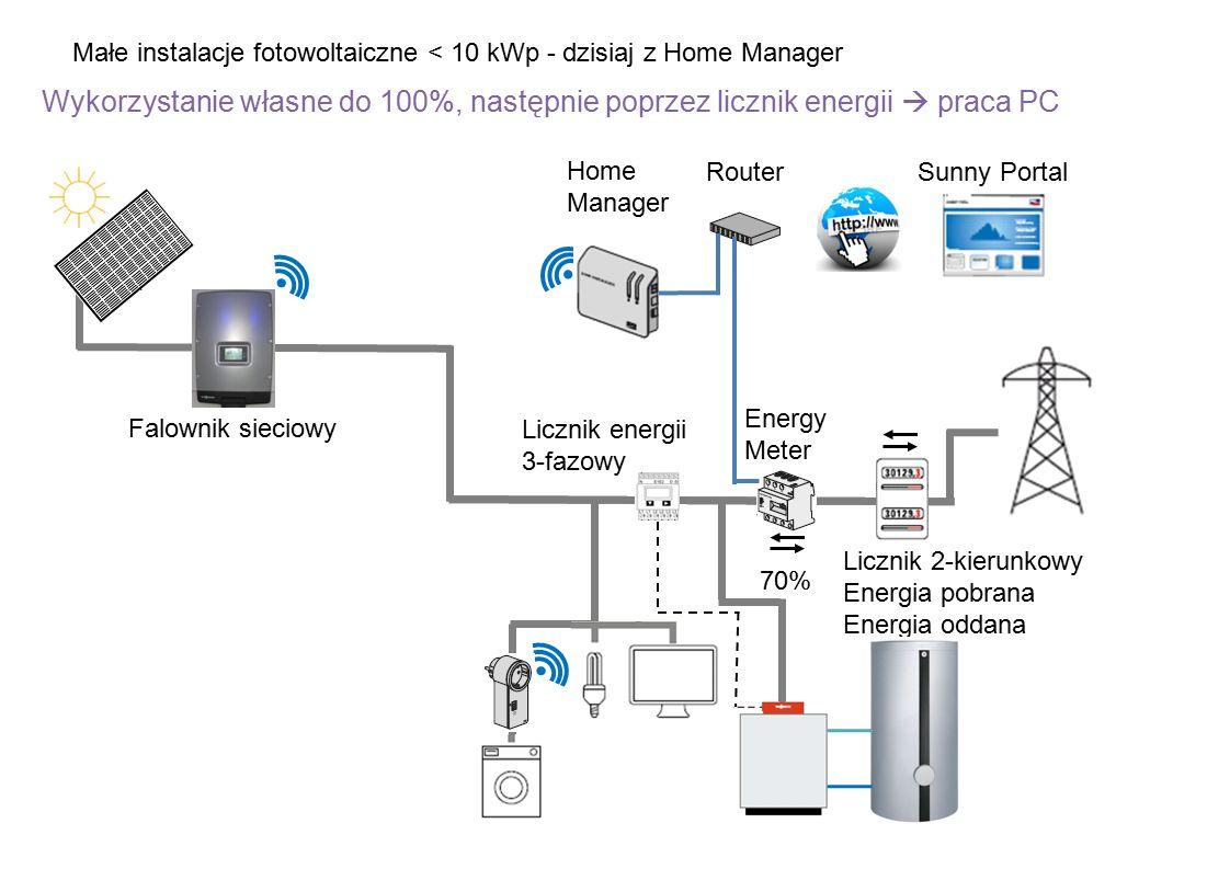 Małe instalacje fotowoltaiczne < 10 kWp - dzisiaj z Home Manager Wykorzystanie własne do 100%, następnie poprzez licznik energii  praca PC Licznik 2-kierunkowy Energia pobrana Energia oddana Falownik sieciowy Energy Meter Home Manager RouterSunny Portal 70% Licznik energii 3-fazowy