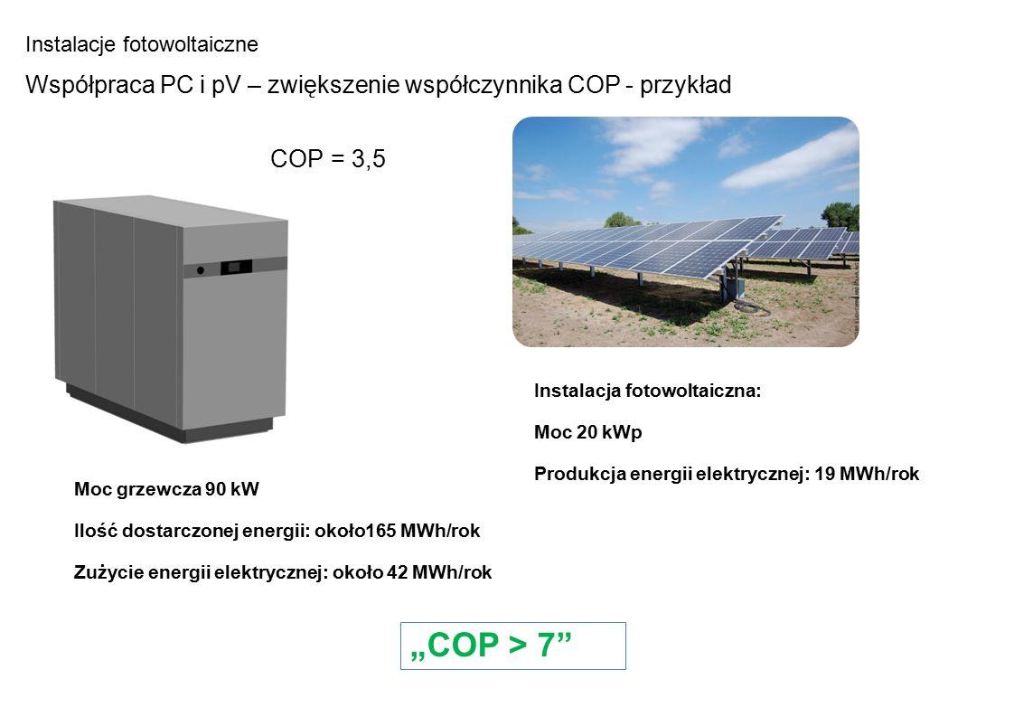 """Pompa ciepla: Moc grzewcza 90 kW Ilość dostarczonej energii: około165 MWh/rok Zużycie energii elektrycznej: około 42 MWh/rok Instalacja fotowoltaiczna: Moc 20 kWp Produkcja energii elektrycznej: 19 MWh/rok """"COP > 7 Instalacje fotowoltaiczne Współpraca PC i pV – zwiększenie współczynnika COP - przykład COP = 3,5"""