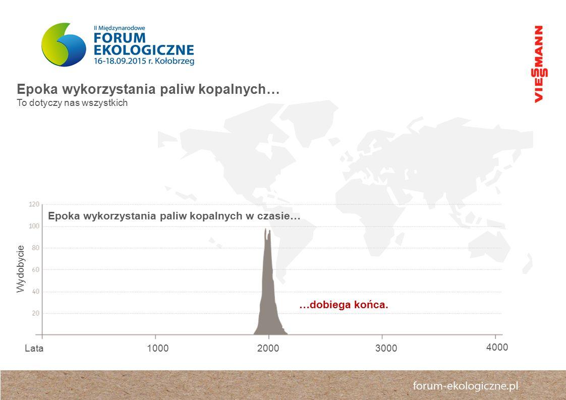  Epoka wykorzystania paliw kopalnych w czasie… Lata10002000 Wydobycie 3000 4000 …dobiega końca.
