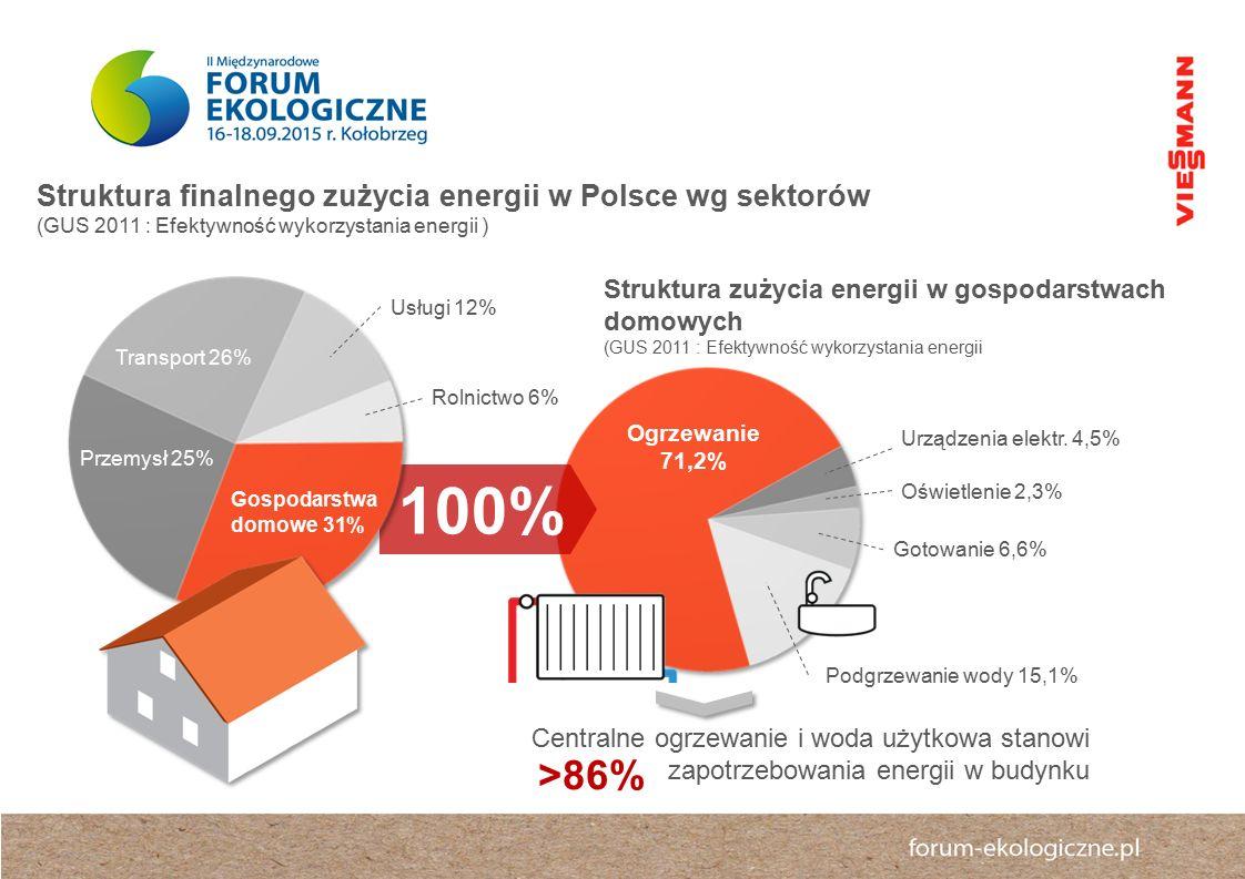 Pokrycie zapotrzebowania energii elektrycznej budynku Pokrycie do 100% zapotrzebowania budynku w energię cieplną i chłodu Pokrycie do 60% zapotrzebowania energii cieplnej do przygotowania ciepłej wody użytkowej Ograniczenie strat wentylacji o 50% Nowoczesne technologie jura dostępne są już dzisiaj Technologie wytwarzania ciepła, chłodu lub energii elektrycznej dla zastosowań domowych