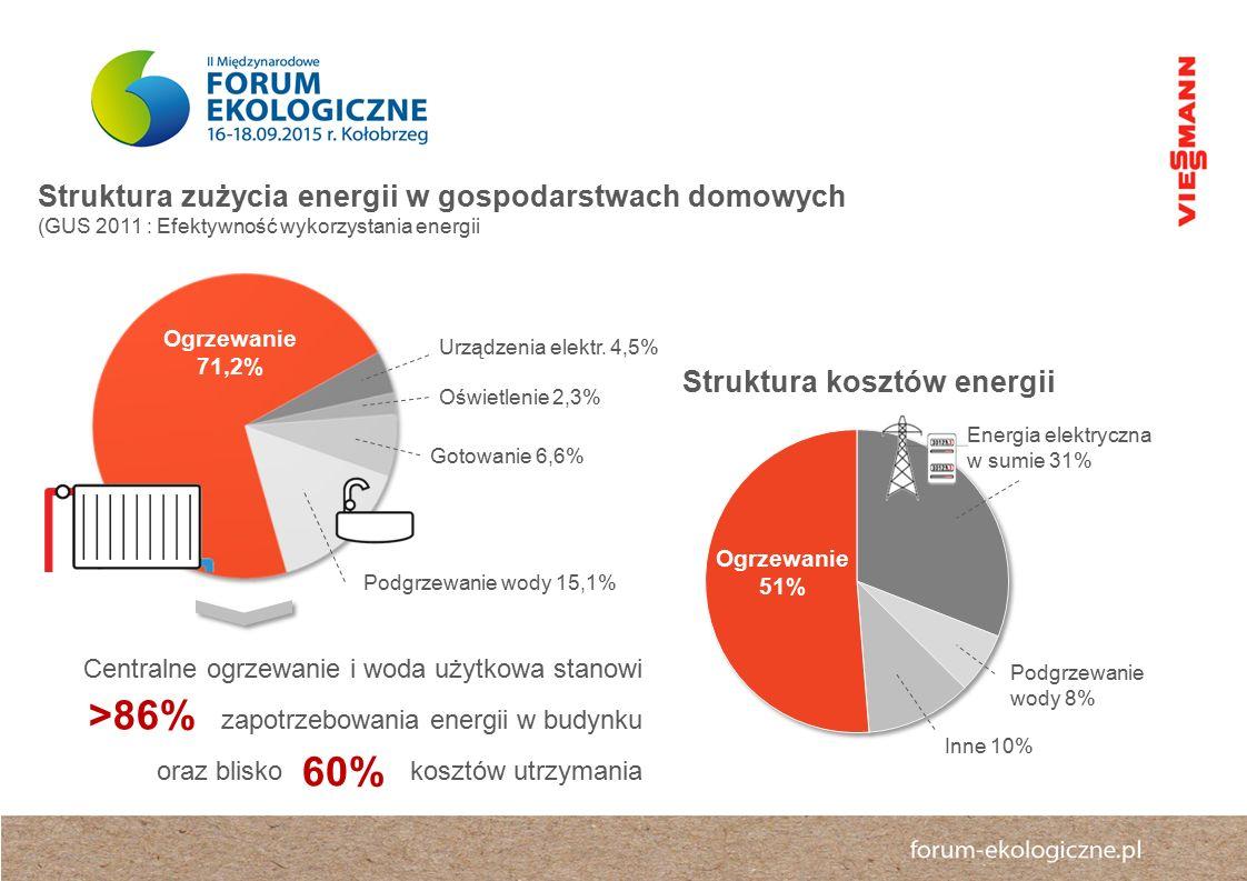 Centralne ogrzewanie i woda użytkowa stanowi zapotrzebowania energii w budynku oraz blisko kosztów utrzymania Ogrzewanie 71,2% Podgrzewanie wody 15,1% Gotowanie 6,6% Oświetlenie 2,3% Urządzenia elektr.