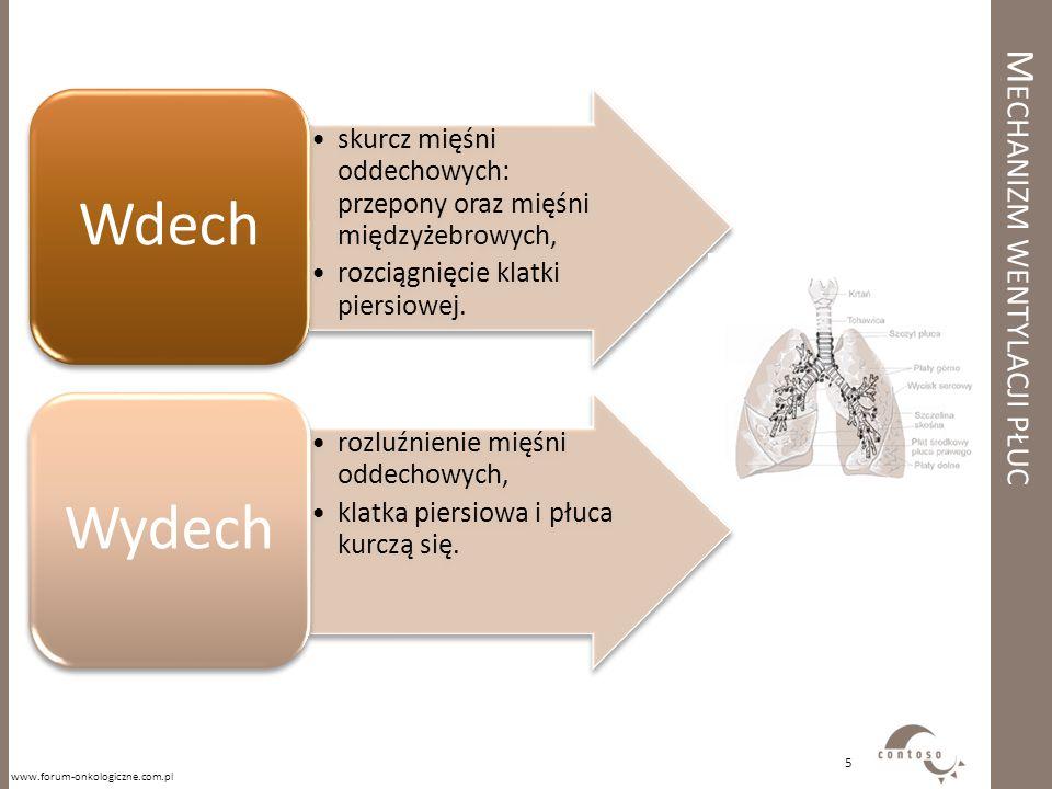 M ECHANIZM WENTYLACJI PŁUC skurcz mięśni oddechowych: przepony oraz mięśni międzyżebrowych, rozciągnięcie klatki piersiowej. Wdech rozluźnienie mięśni