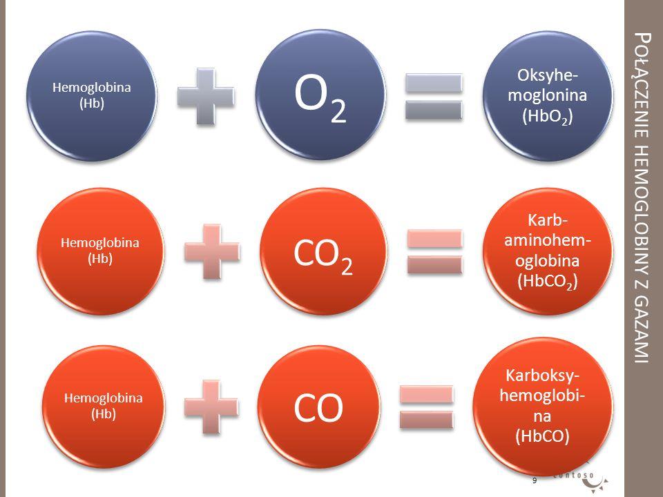 Hemoglobina (Hb) O2 Oksyhe- moglonina (HbO2) Hemoglobina (Hb) CO2 Karb- aminohem- oglobina (HbCO2) Hemoglobina (Hb) CO Karboksy- hemoglobi- na (HbCO)