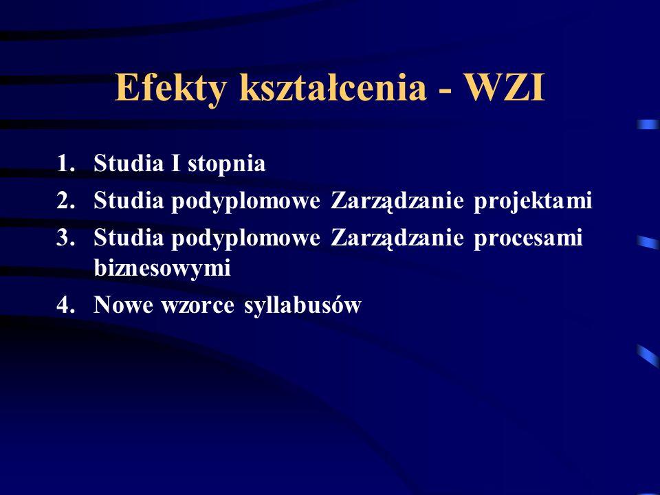 Efekty kształcenia - WZI 1.Studia I stopnia 2.Studia podyplomowe Zarządzanie projektami 3.Studia podyplomowe Zarządzanie procesami biznesowymi 4.Nowe wzorce syllabusów