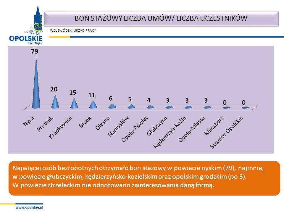 WOJEWÓDZKI URZĄD PRACY Najwięcej osób bezrobotnych otrzymało bon stażowy w powiecie nyskim (79), najmniej w powiecie głubczyckim, kędzierzyńsko-kozielskim oraz opolskim grodzkim (po 3).
