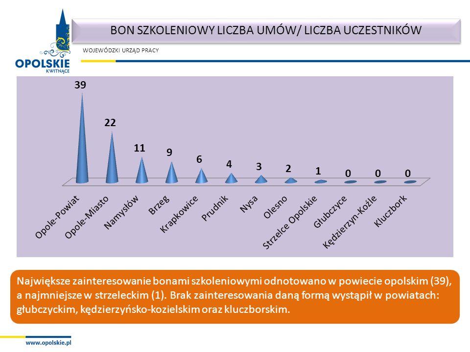WOJEWÓDZKI URZĄD PRACY Największe zainteresowanie bonami szkoleniowymi odnotowano w powiecie opolskim (39), a najmniejsze w strzeleckim (1).