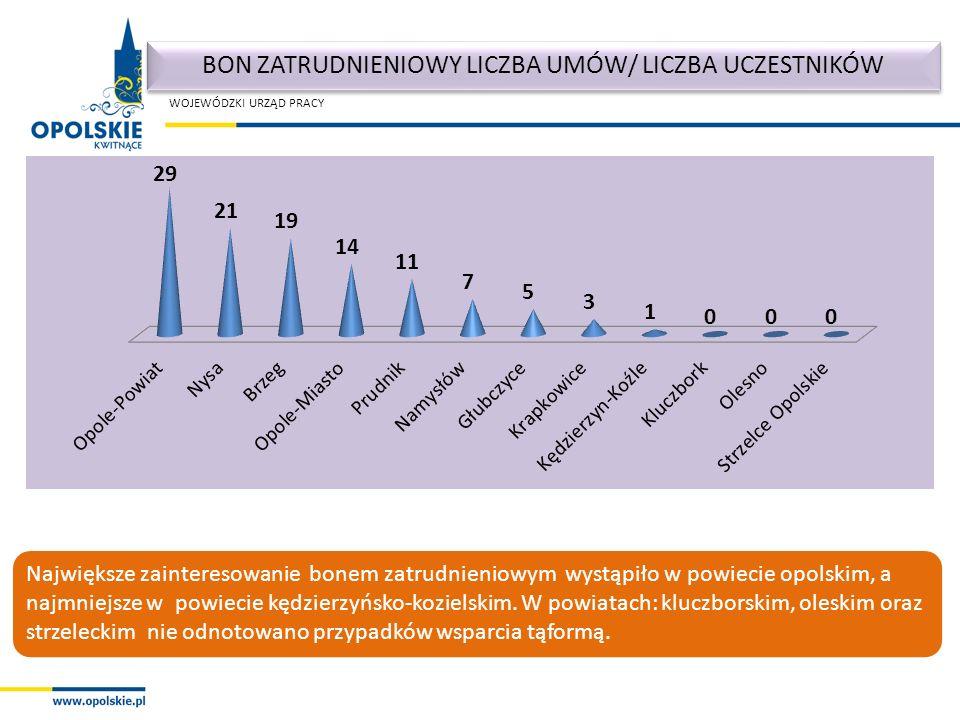WOJEWÓDZKI URZĄD PRACY Największe zainteresowanie bonem zatrudnieniowym wystąpiło w powiecie opolskim, a najmniejsze w powiecie kędzierzyńsko-kozielskim.