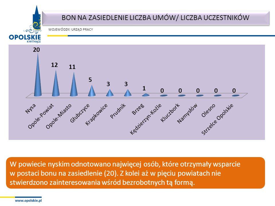 WOJEWÓDZKI URZĄD PRACY W powiecie nyskim odnotowano najwięcej osób, które otrzymały wsparcie w postaci bonu na zasiedlenie (20).