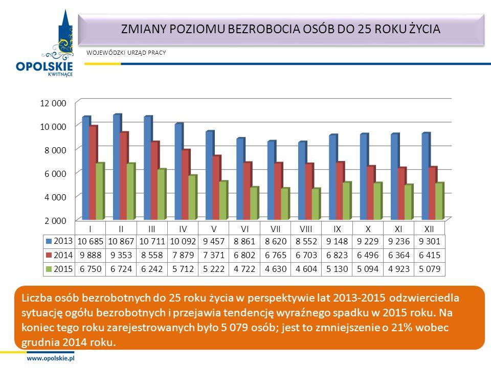 WOJEWÓDZKI URZĄD PRACY ZMIANY POZIOMU BEZROBOCIA OSÓB DO 25 ROKU ŻYCIA Liczba osób bezrobotnych do 25 roku życia w perspektywie lat 2013-2015 odzwierciedla sytuację ogółu bezrobotnych i przejawia tendencję wyraźnego spadku w 2015 roku.