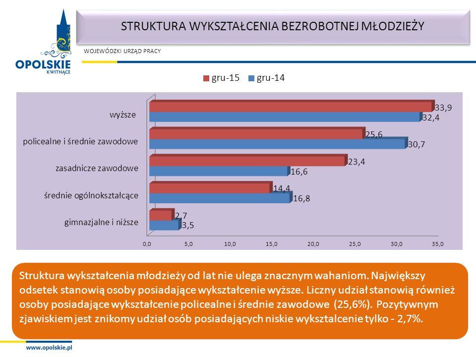 WOJEWÓDZKI URZĄD PRACY Struktura wykształcenia młodzieży od lat nie ulega znacznym wahaniom.
