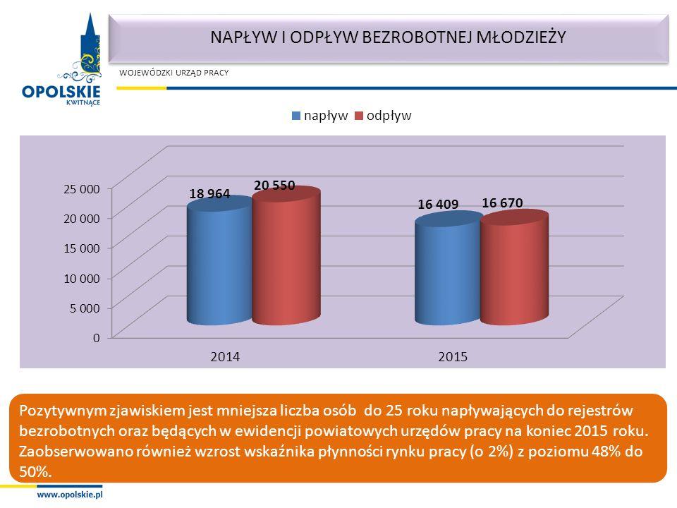 WOJEWÓDZKI URZĄD PRACY Pozytywnym zjawiskiem jest mniejsza liczba osób do 25 roku napływających do rejestrów bezrobotnych oraz będących w ewidencji powiatowych urzędów pracy na koniec 2015 roku.