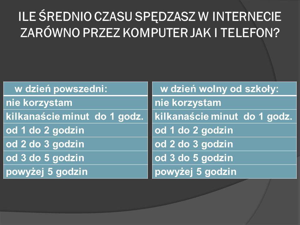 ILE ŚREDNIO CZASU SPĘDZASZ W INTERNECIE ZARÓWNO PRZEZ KOMPUTER JAK I TELEFON.
