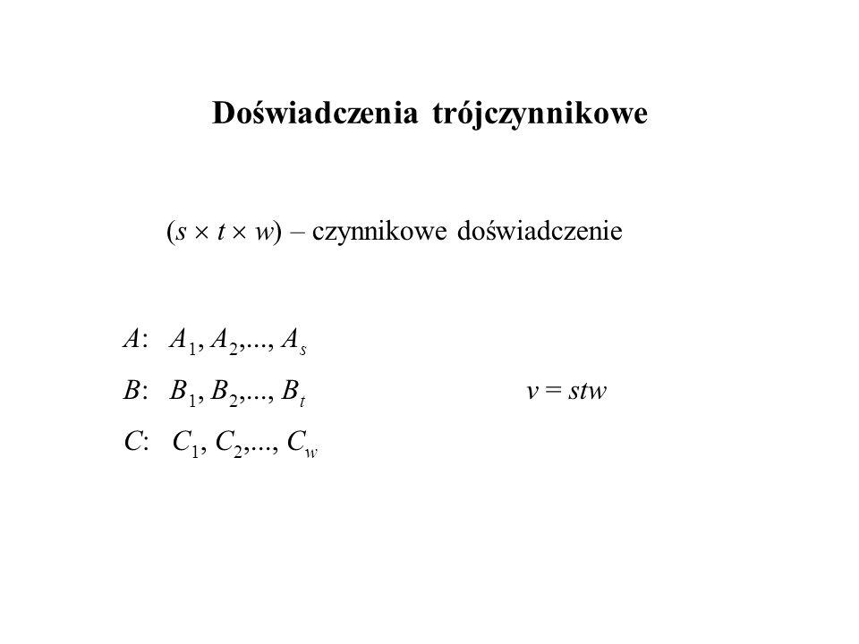 Doświadczenia trójczynnikowe A: A 1, A 2,..., A s B: B 1, B 2,..., B t v = stw C: C 1, C 2,..., C w (s  t  w) – czynnikowe doświadczenie