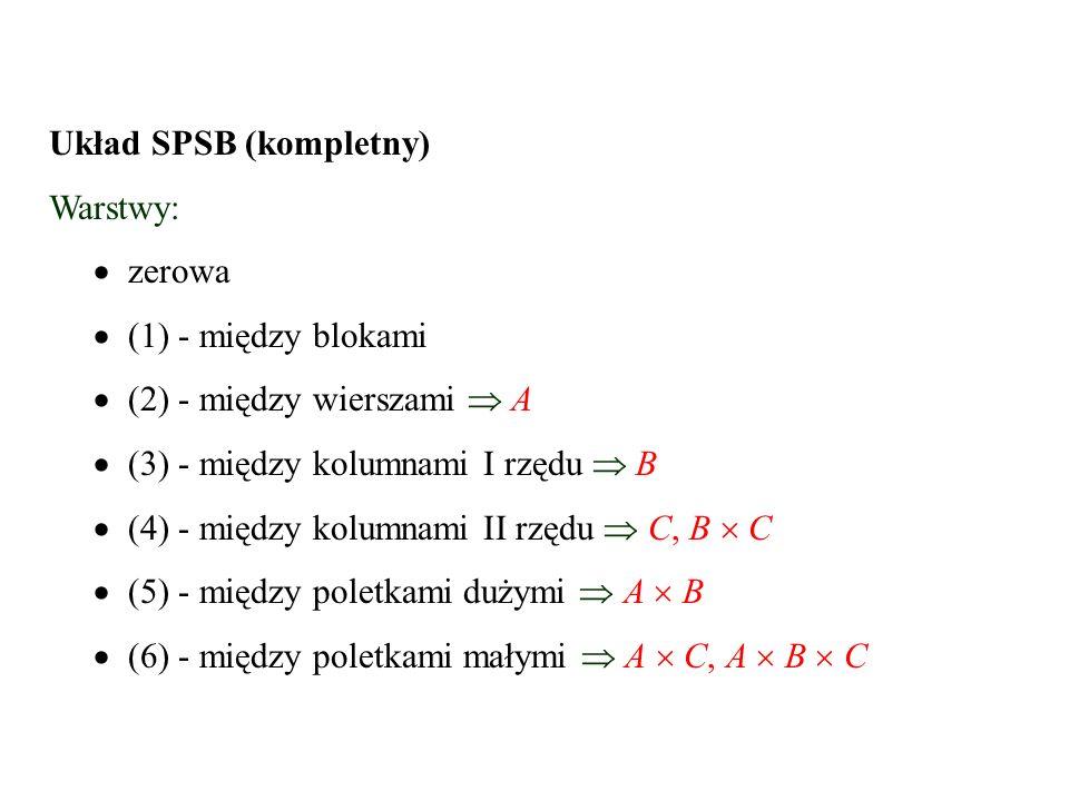 Układ SPSB (kompletny) Warstwy:  zerowa   (1) - między blokami  (2) - między wierszami  A  (3) - między kolumnami I rzędu  B  (4) - między kol