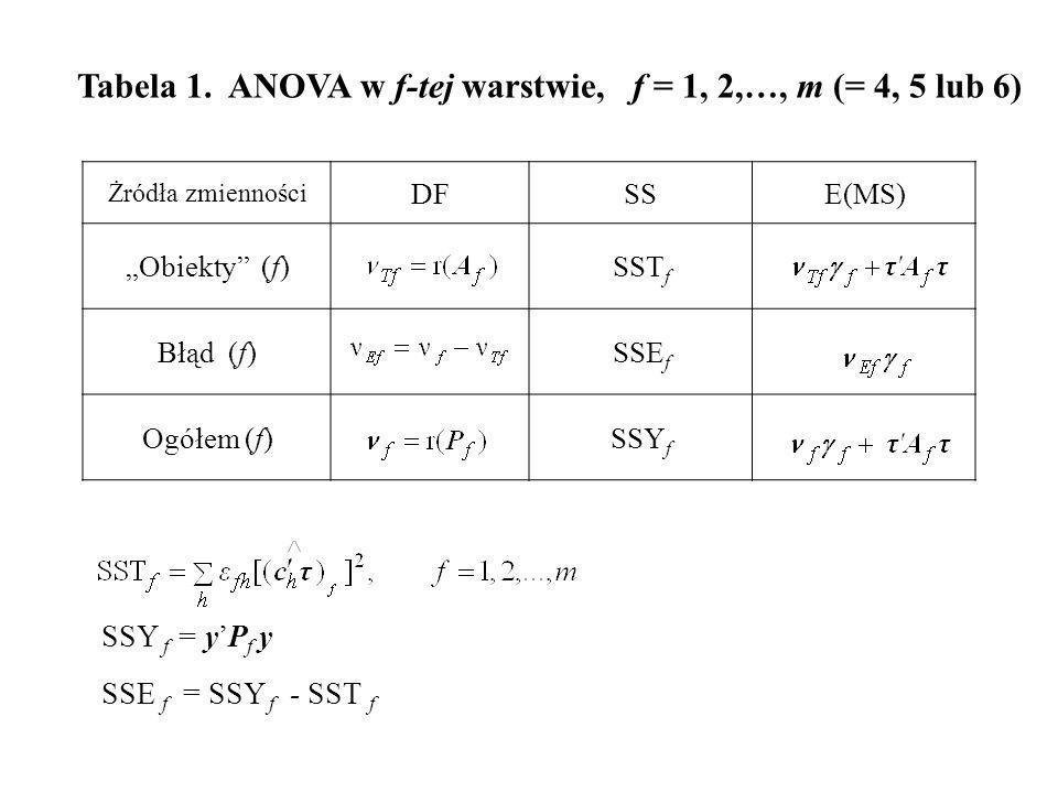 """Tabela 1. ANOVA w f-tej warstwie, f = 1, 2,…, m (= 4, 5 lub 6) Żródła zmienności DFSSE(MS) """"Obiekty"""" (f)SST f Błąd (f)SSE f Ogółem (f)SSY f SSE f = SS"""