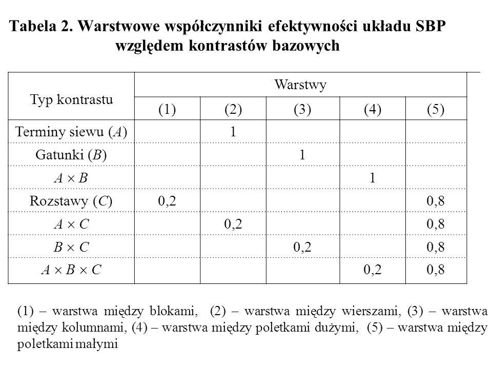 Tabela 2. Warstwowe współczynniki efektywności układu SBP względem kontrastów bazowych Typ kontrastu Warstwy (1)(2)(3)(4)(5) Terminy siewu (A)1 Gatunk