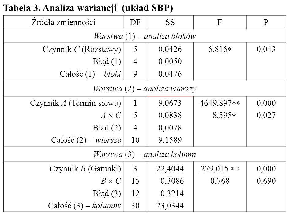Źródła zmiennościDFSSFP Warstwa (1) – analiza bloków Czynnik C (Rozstawy) Błąd (1) Całość (1) – bloki 549549 0,0426 0,0050 0,0476 6,816  0,043 Warstw