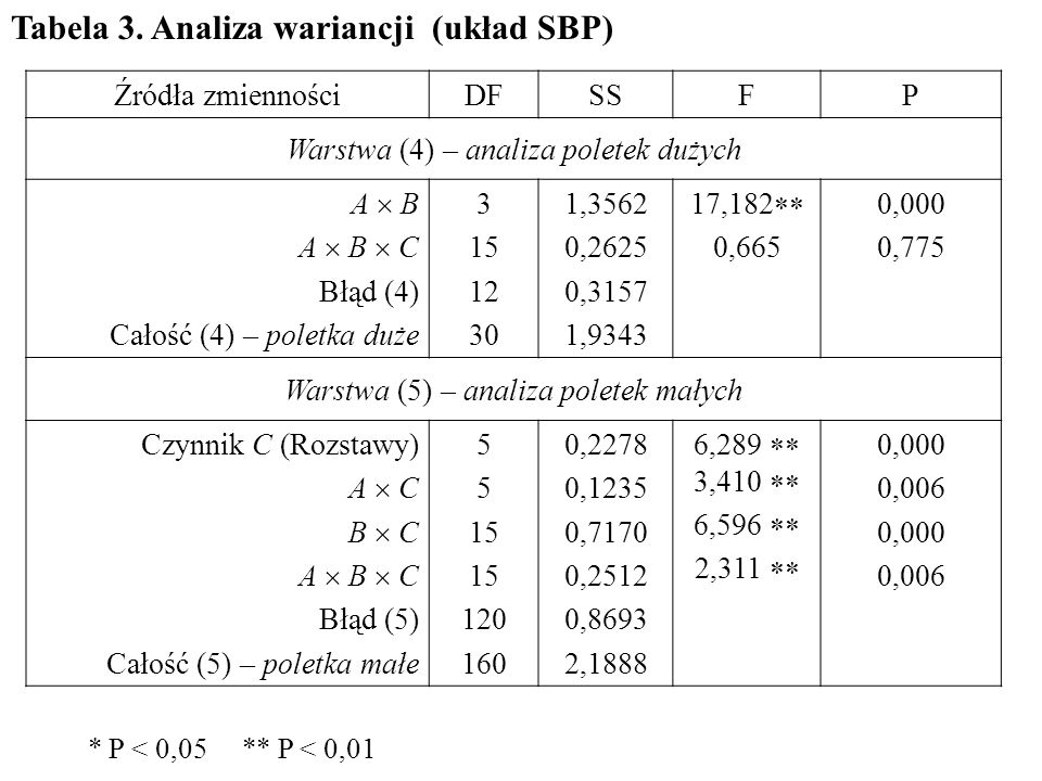 Źródła zmiennościDFSSFP Warstwa (4) – analiza poletek dużych A  B A  B  C Błąd (4) Całość (4) – poletka duże 3 15 12 30 1,3562 0,2625 0,3157 1,9343