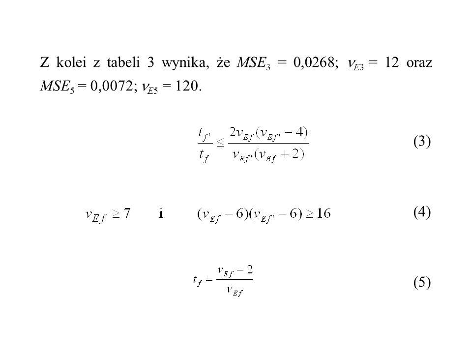 Z kolei z tabeli 3 wynika, że MSE 3 = 0,0268; E3 = 12 oraz MSE 5 = 0,0072; E5 = 120. (3) (4) (5)