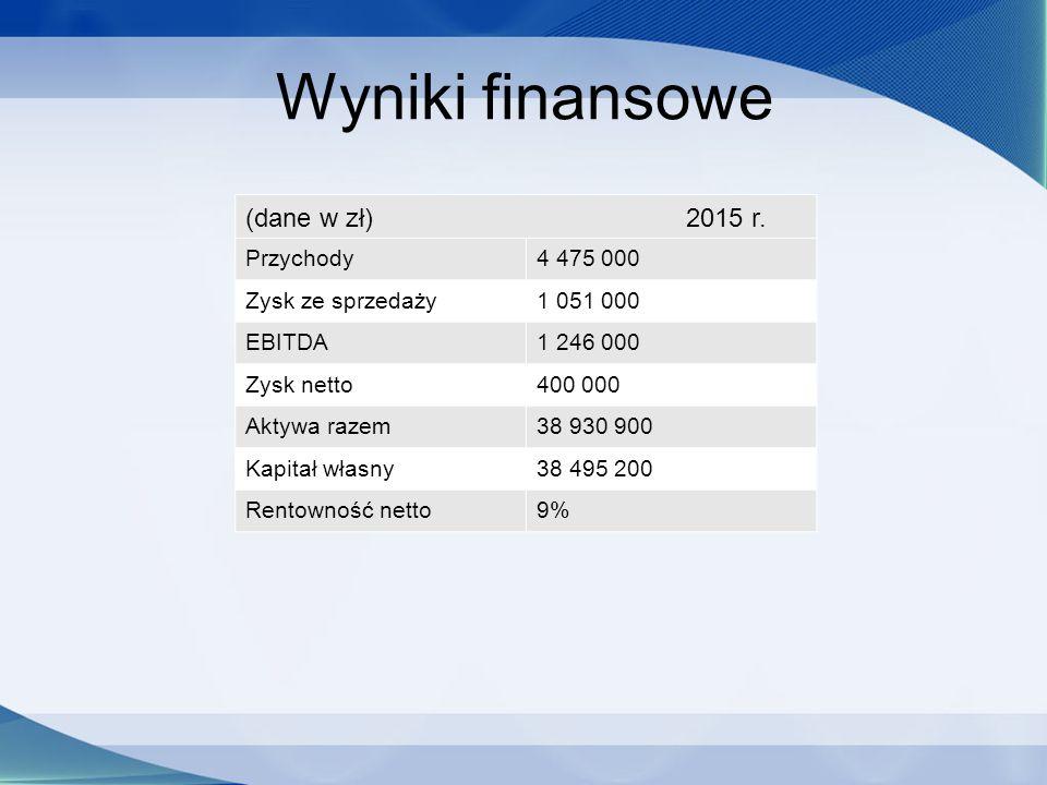 Wyniki finansowe (dane w zł) 2015 r.