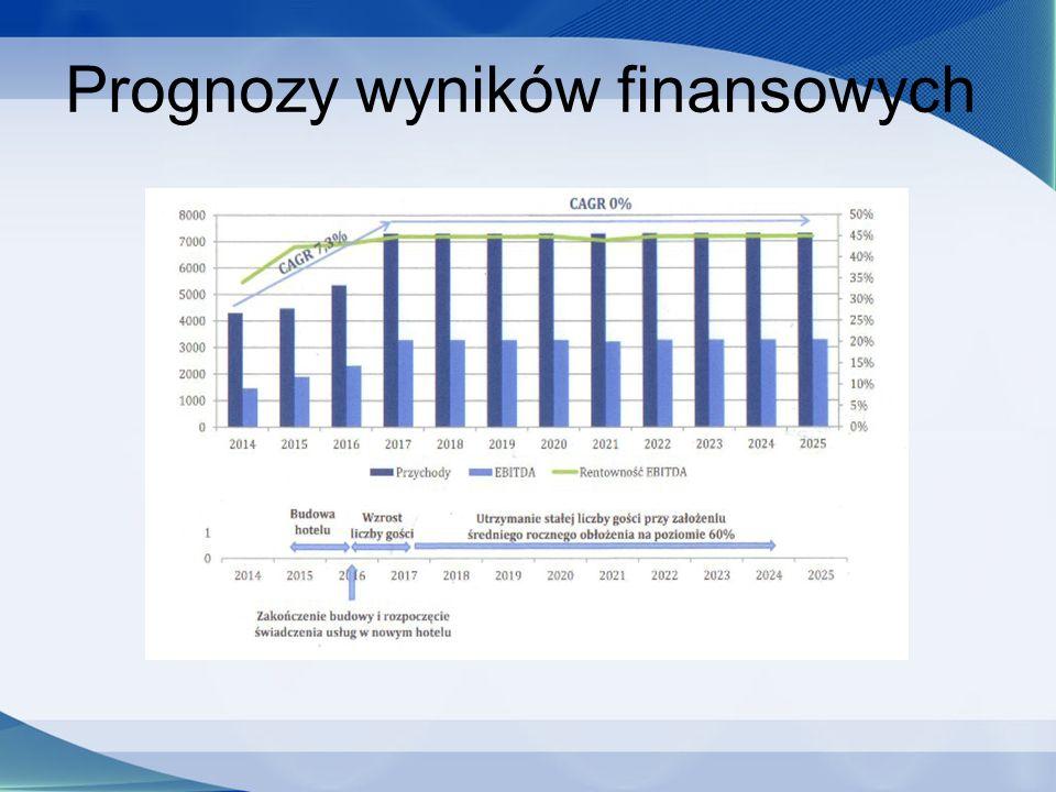 Prognozy wyników finansowych