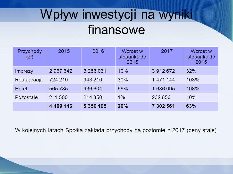 W kolejnych latach Spółka zakłada przychody na poziomie z 2017 (ceny stale). Wpływ inwestycji na wyniki finansowe Przychody (zł) 20152016Wzrost w stos