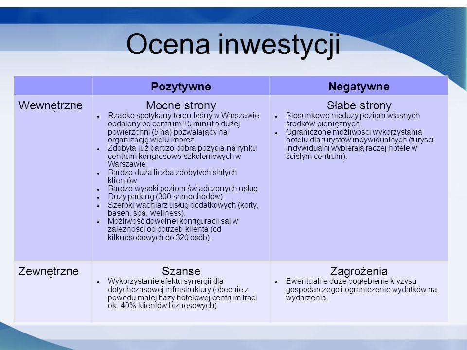 Ocena inwestycji PozytywneNegatywne WewnętrzneMocne strony Rzadko spotykany teren leśny w Warszawie oddalony od centrum 15 minut o dużej powierzchni (5 ha) pozwalający na organizację wielu imprez.