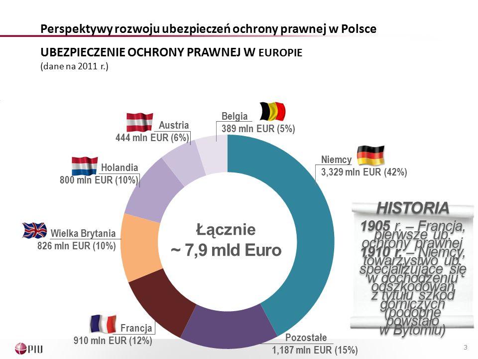 3 UBEZPIECZENIE OCHRONY PRAWNEJ W EUROPIE (dane na 2011 r.) Łącznie ~ 7,9 mld Euro Niemcy 3,329 mln EUR (42%) Belgia 389 mln EUR (5%) Austria 444 mln EUR (6%) Holandia 800 mln EUR (10%) Wielka Brytania 826 mln EUR (10%) Francja 910 mln EUR (12%) Pozostałe 1,187 mln EUR (15%) HISTORIA 1905 r.