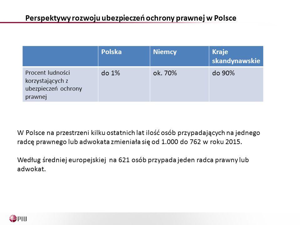 Perspektywy rozwoju ubezpieczeń ochrony prawnej w Polsce W Polsce na przestrzeni kilku ostatnich lat ilość osób przypadających na jednego radcę prawnego lub adwokata zmieniała się od 1.000 do 762 w roku 2015.